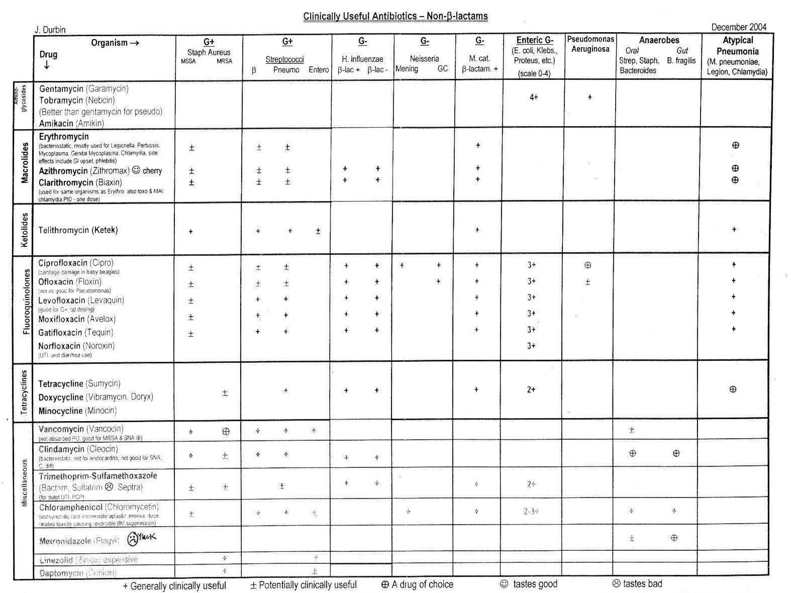 Cna Brain Sheet Day Shift - Google Search | Medicine | Long Term | Printable Cna Worksheets