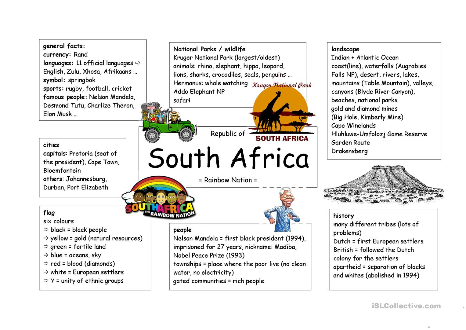 Mind Map South Africa Worksheet - Free Esl Printable Worksheets Made | Free Printable Worksheets On Africa
