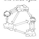 The Rock Cycle Blank Worksheet   Fill In As You Talk About Or Go | Rock Cycle Worksheets Free Printable