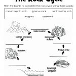The Rock Cycle Diagram Worksheet Label | Science Printable For Kids | Rock Cycle Worksheets Free Printable