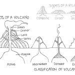 Volcano Diagram Worksheet Worksheet | Volcanoes | Volcano Worksheet | Printable Volcano Worksheets