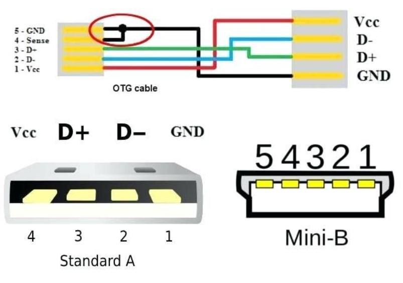 USB Wiring Diagram Standar A