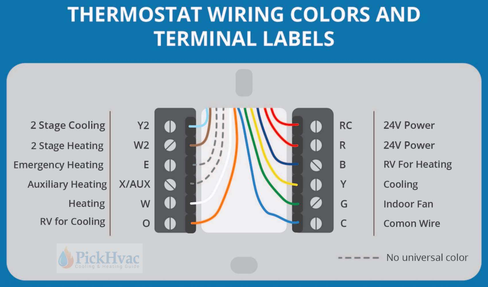 Thermostat Wiring Guide For Homeowners 2020 | Wiring Diagram For Thermostat
